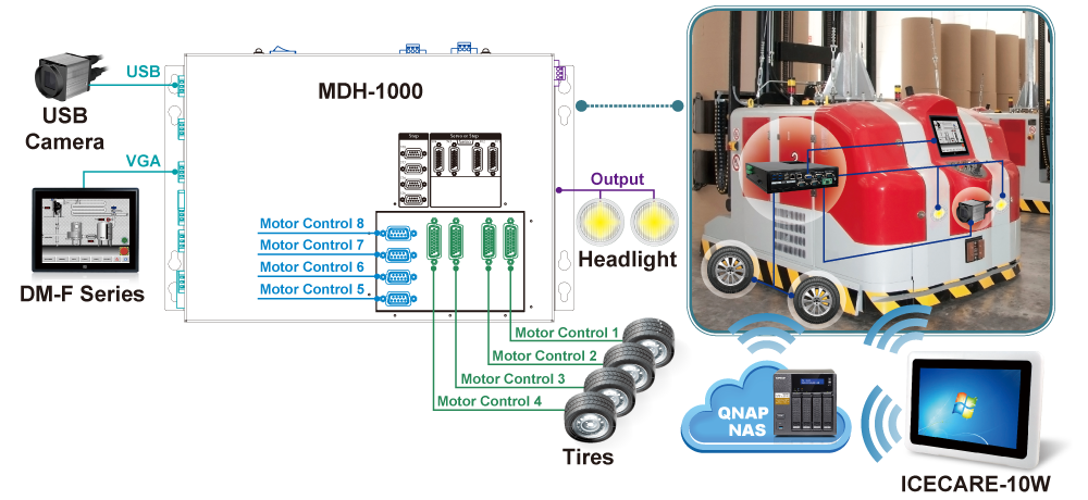 Automated Guided Vehicle Architecture