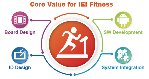 Core Value for IEI Fitness