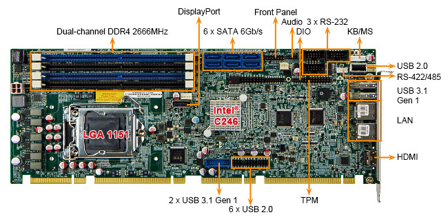 SPCIE-C246 full size embedded computer ip interface