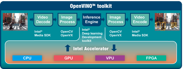 openvino toolkit workflow