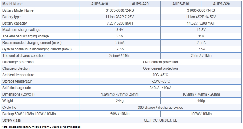 Battery Module Specifications