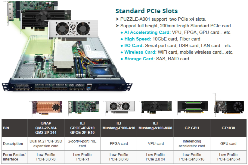 Two PCIe x4 Slots